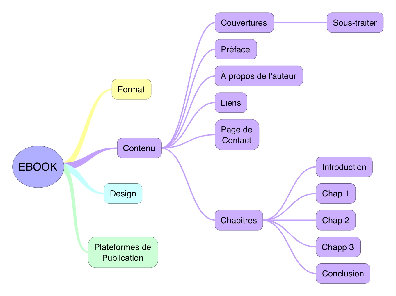EBOOK mind map